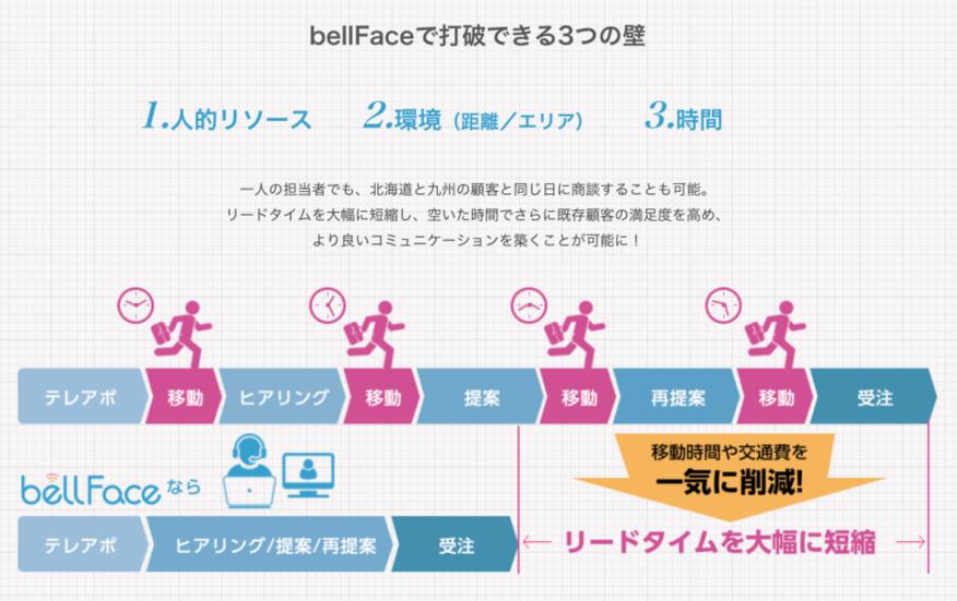 bellFace(ベルフェイス)_豊富な機能