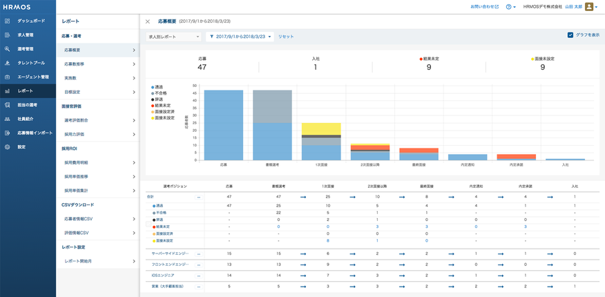 HRMOS採用_データで採用課題を「見える化」