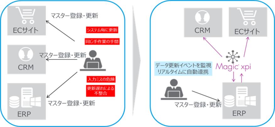 Magic xpi Integration Platform_活用例1