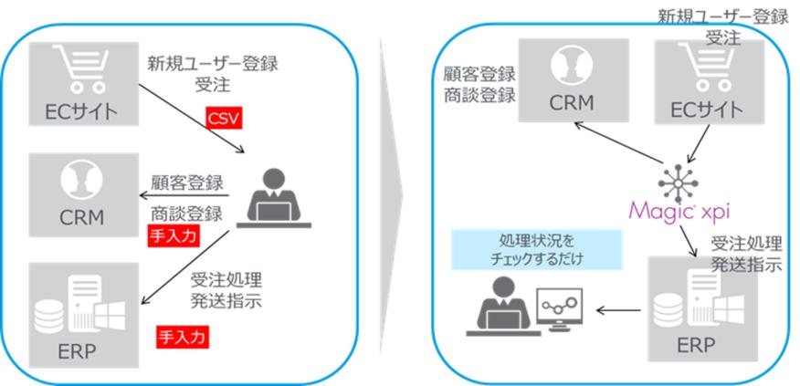 Magic xpi Integration Platform_活用例2