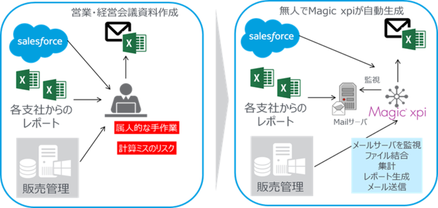 Magic xpi Integration Platform_活用例3