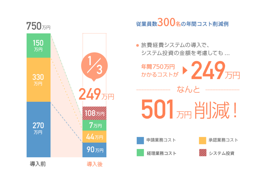 らくらく旅費経費.net_コスト改善