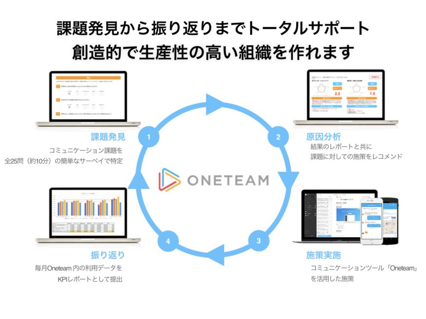 Oneteam(ワンチーム)_組織課題の発見から振り返りまでOneteamがトータルサポート