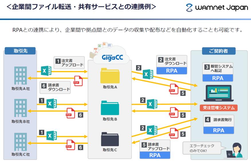 WinActor_連携例