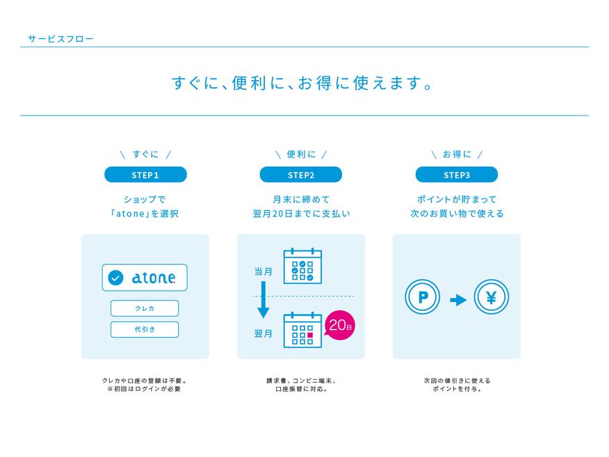atone_ユーザーのサービスフロー