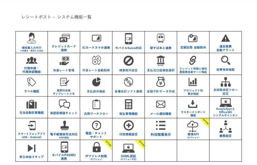 システムの機能一覧の画像。