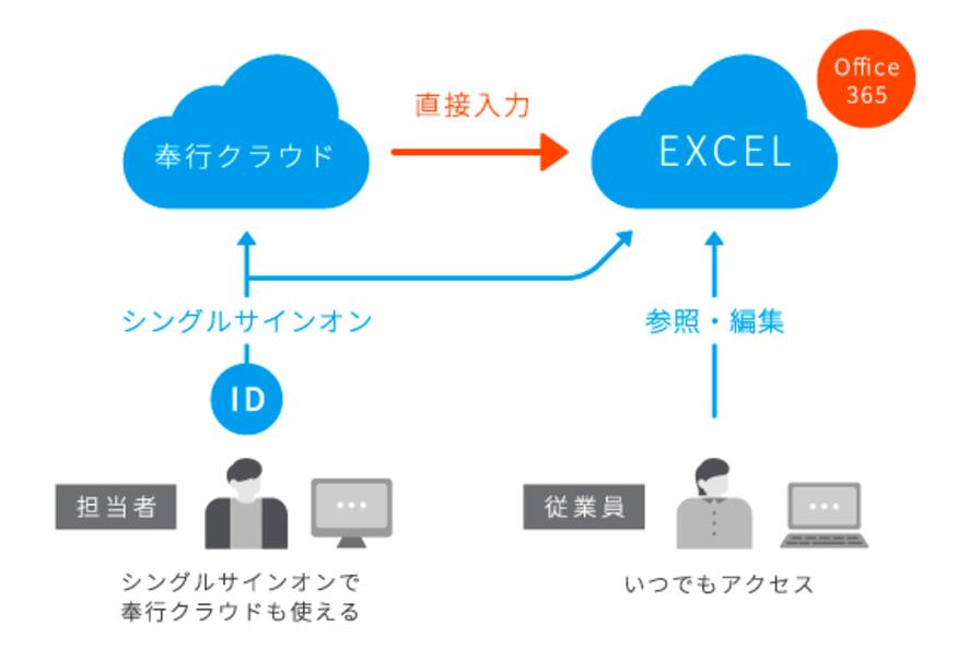 Microsoft Office連携 (Office365)連携