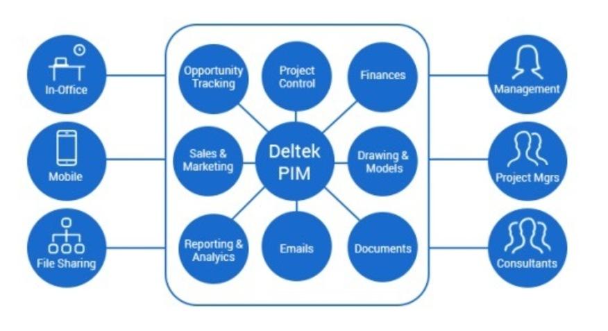 プロジェクト情報管理