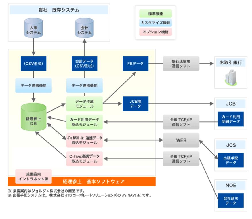 ソリューションイメージ図