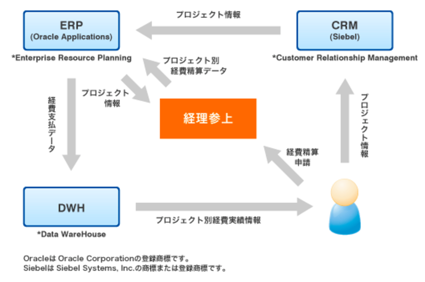 CRM、ERPを連動