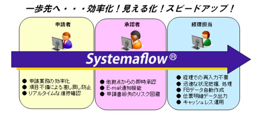 経費精算ソリューションSystemaflowのシステム