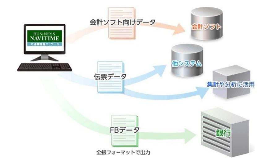 承認済みの各種データを出力し経費処理に活用