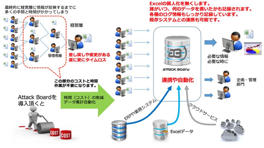 予実管理に見られる光景も実在のExcelをそのまま利用して自動化できます。