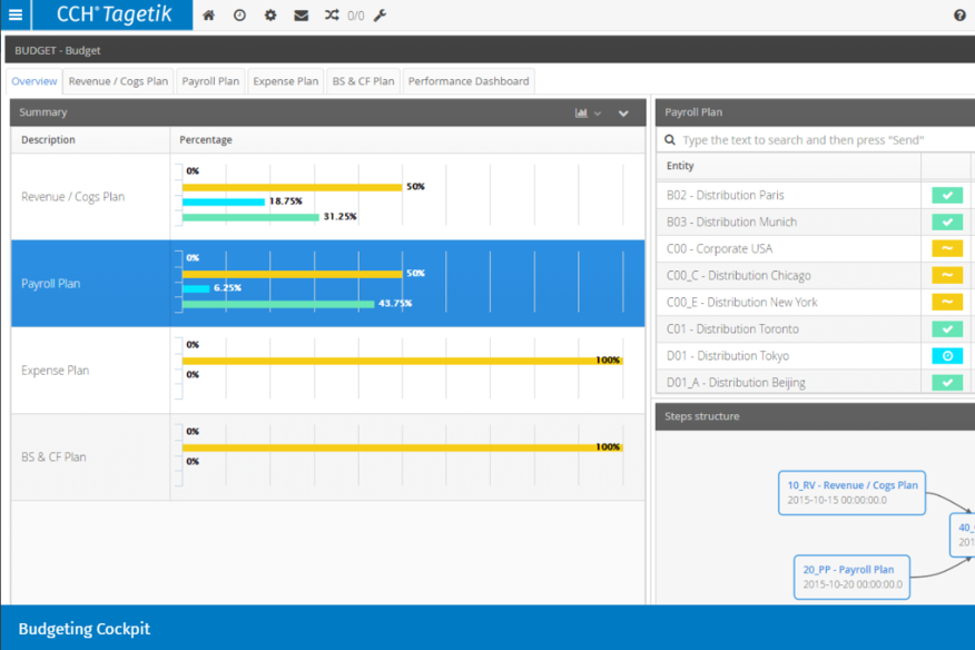 CCH Tagetikの予算編成、計画、フォーキャストソフトウェアで、プランニングがさらに進化。