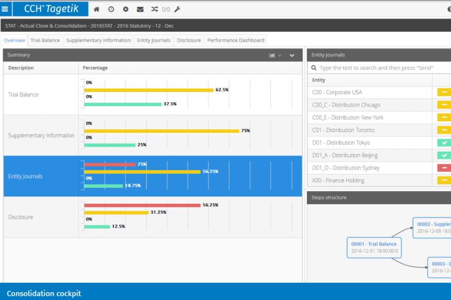複雑なプロセスを簡素化するCCH Tagetikの決算、連結会計ソフトウェアで決算プロセスをスピードアップ。