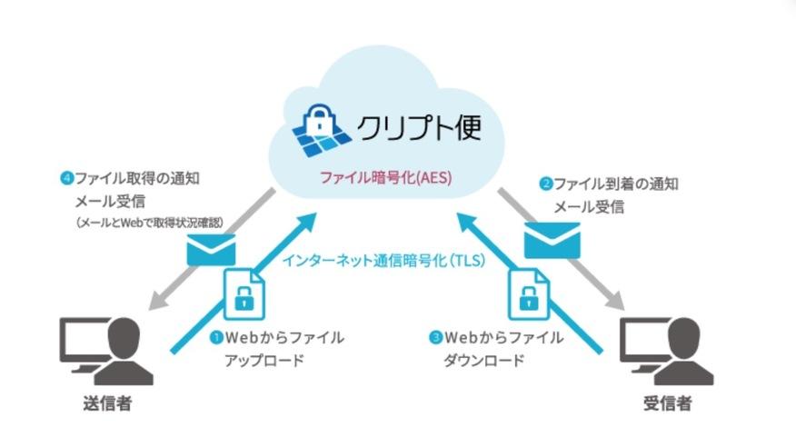 NRIセキュアの高度なセキュリティ技術