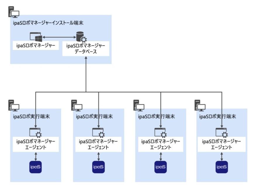 システム連携の自動化が可能です。