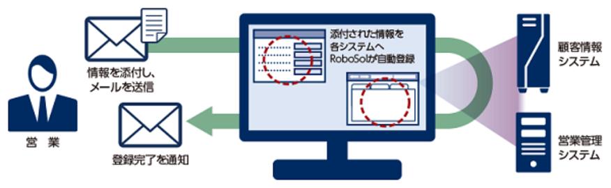顧客登録を自動化