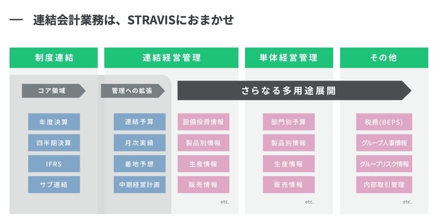 連結会計業務は、STRAVISにおまかせ