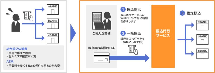 振込業務の効率化画像