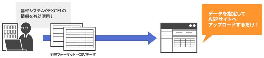 振込データのアップロード画像