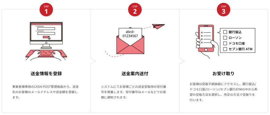 3ステップ送金画像
